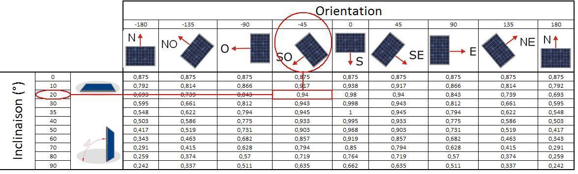 Solaire Photovoltaïque en autoconsommation 2